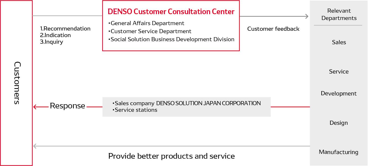 Customer Consultation Process
