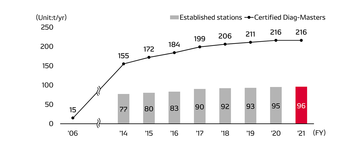 Number of Established Diag-Stations and Number of Certified Diag-Maisters (DM) (Japan)