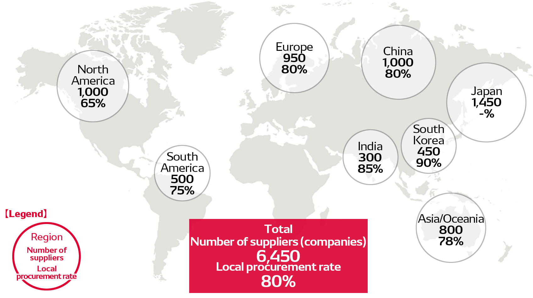 Number of Regional Suppliers/Local Procurement Rate
