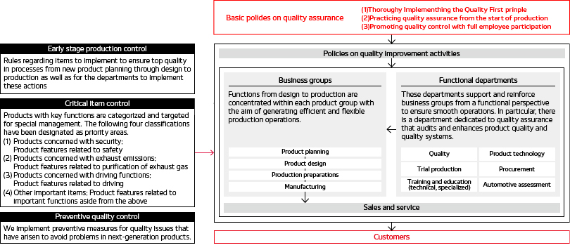 Quality assurance policies and systems