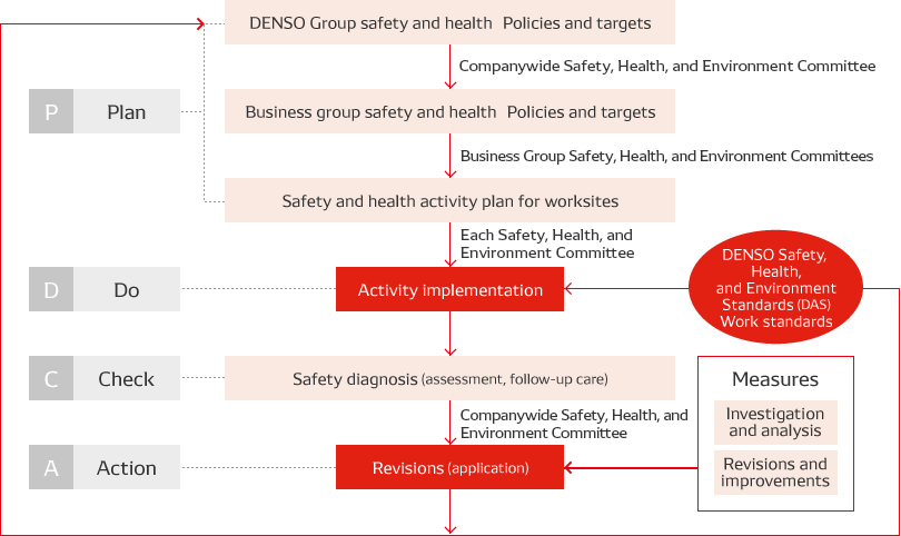 DENSO's Safety and Health Management System