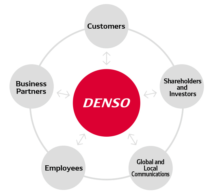 DENSO and Its Stakeholders