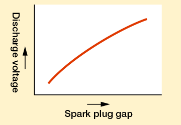 Conditions that affect the discharge voltage | Spark and Ignition