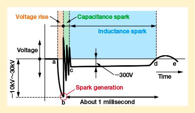 Spark and Ignition | Basic Knowledge | SPARK PLUG