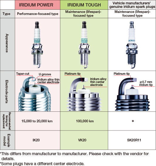 Iridium Vs Platinum Spark Plugs >> For four-wheel vehicle owners | Frequently asked questions ...