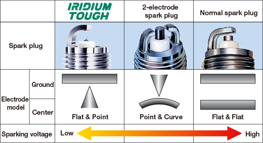 Iridium Vs Platinum Spark Plugs >> For Four Wheel Vehicle Owners Frequently Asked Questions