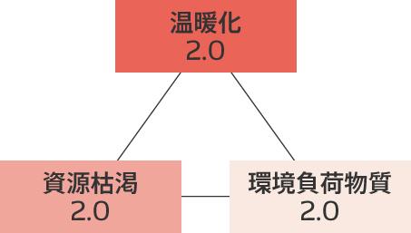 ファクターデルタ(環境性の向上)