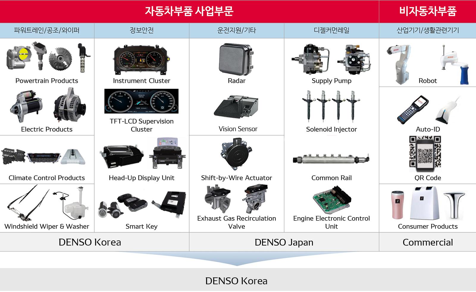 densokorea-img-overview